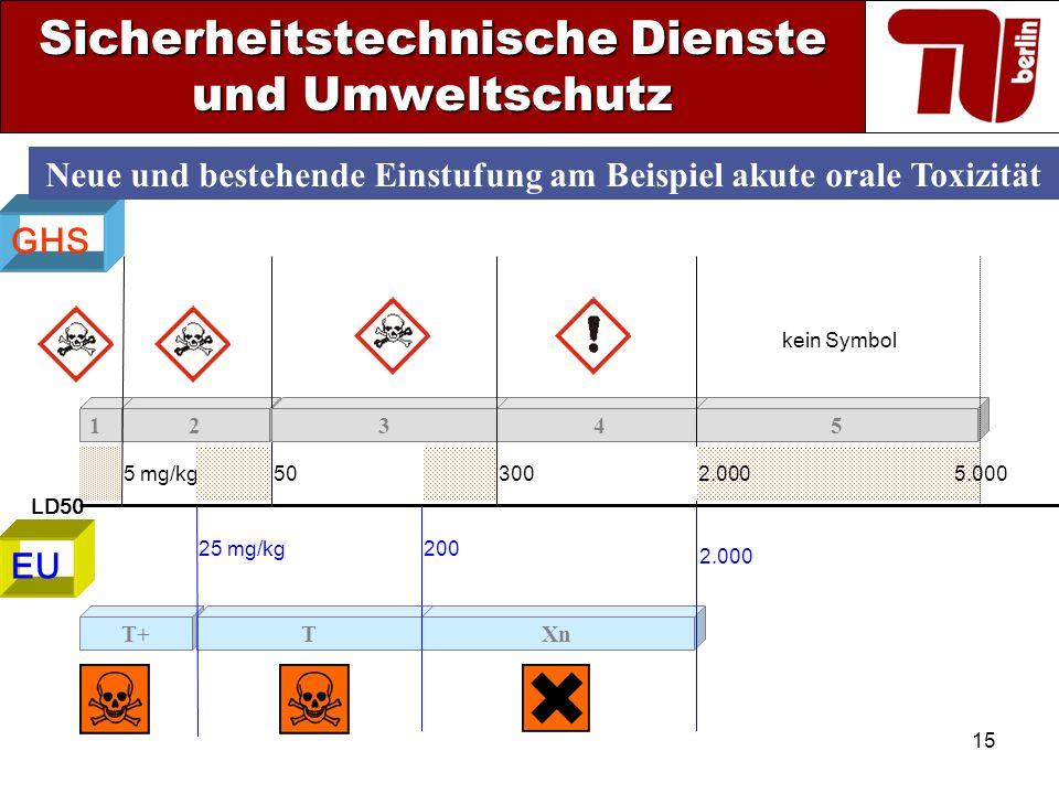 15 GHS 12 505 mg/kg 345 kein Symbol 2.0005.000 EU T+TXn 25 mg/kg 200 2.000 Neue und bestehende Einstufung am Beispiel akute orale Toxizität 300 Sicher