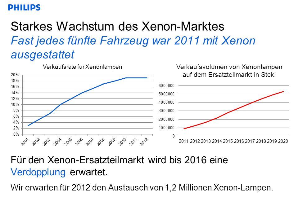 Starkes Wachstum des Xenon-Marktes Fast jedes fünfte Fahrzeug war 2011 mit Xenon ausgestattet Für den Xenon-Ersatzteilmarkt wird bis 2016 eine Verdopplung erwartet.