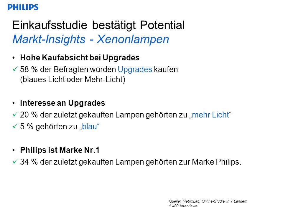 Einkaufsstudie bestätigt Potential Markt-Insights - Xenonlampen Hohe Kaufabsicht bei Upgrades 58 % der Befragten würden Upgrades kaufen (blaues Licht oder Mehr-Licht) Interesse an Upgrades 20 % der zuletzt gekauften Lampen gehörten zu mehr Licht 5 % gehörten zu blau Philips ist Marke Nr.1 34 % der zuletzt gekauften Lampen gehörten zur Marke Philips.