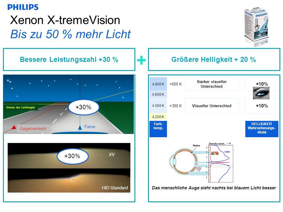 Xenon X-tremeVision Bis zu 50 % mehr Licht + Bessere Leistungszahl +30 % XV HID Standard +30% Das menschliche Auge sieht nachts bei blauem Licht besser Größere Helligkeit + 20 % 4.800 K +600 K Starker visueller Unterschied +10% 4.600 K 4.500 K +300 KVisueller Unterschied +10% 4.200 K Farb- temp.