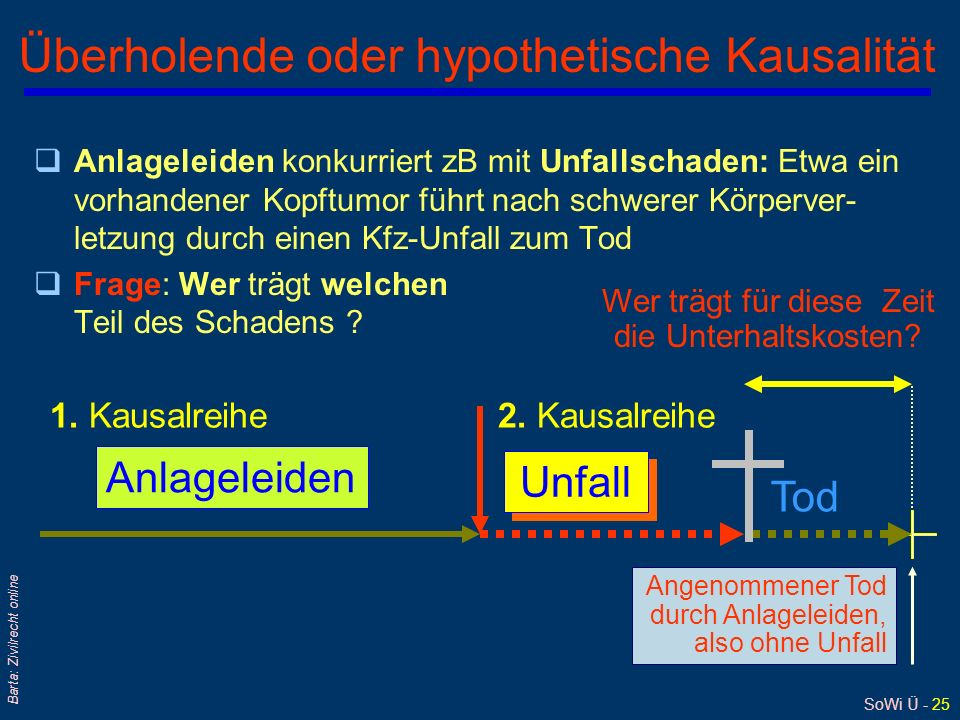 SoWi Ü - 25 Barta: Zivilrecht online Tod Überholende oder hypothetische Kausalität qAnlageleiden konkurriert zB mit Unfallschaden: Etwa ein vorhandene