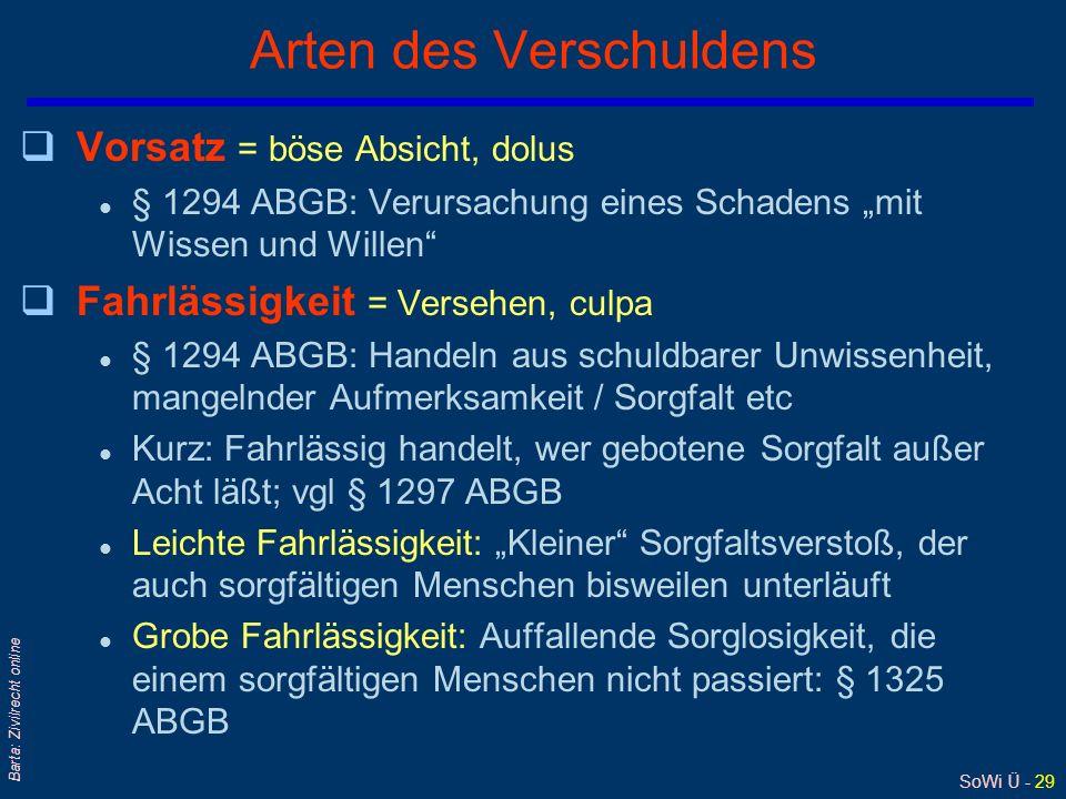 SoWi Ü - 29 Barta: Zivilrecht online Arten des Verschuldens qVorsatz = böse Absicht, dolus l § 1294 ABGB: Verursachung eines Schadens mit Wissen und W