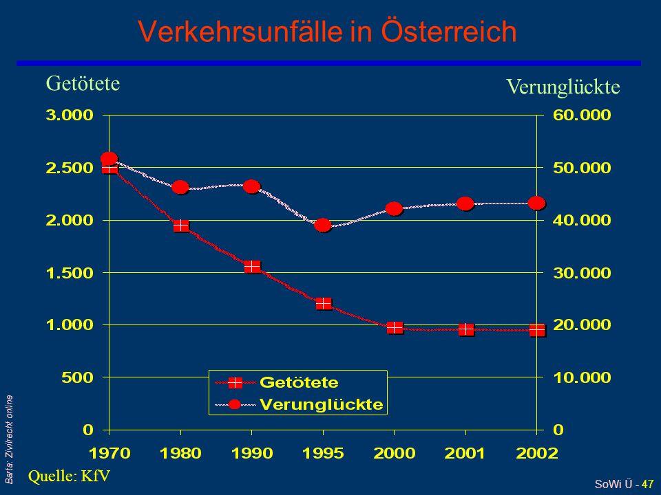 SoWi Ü - 47 Barta: Zivilrecht online Verkehrsunfälle in Österreich Getötete Verunglückte Quelle: KfV