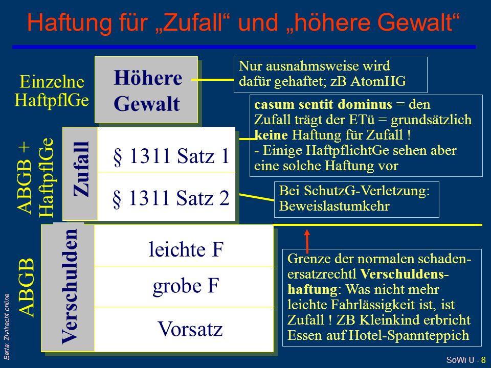 SoWi Ü - 19 Barta: Zivilrecht online Abstrakte Rente (3) - Berechnung qBerechnung nach der Pieglerschen Formel l Höhe der abstrakten Rente = 50 % der Minderung der Erwerbsfähigkeit (MdE) l in Anlehnung an § 273 ZPO: freies richterliches Ermessen§ 273 ZPO qBeispiele l Kahnbeinbruch eines Maurers an rechter Hand –OGH 3.3.1966, 2 Ob 41/66, EvBl 1966/355 –führt zu Arthrose und in der Folge zu Arbeitsbehinderung –Angenommene (durchschnittliche) Minderung der Erwerbsfähigkeit: 17,5 % (50 % = 8, 75 %) - Monatliches Durchschnittseinkommen (1963/1964): 2.750,- S (1 % = 27,50 x 8,75 = 240,62) - monatliche (abstrakte) Rente: 250,- S l Verletzung eines Hoteldirektors (mit Reitbetrieb) –OGH 12.5.1981, 2 Ob 64/81, RZ 1982/9: –Angenommene Minderung der Erwerbsfähigkeit: 30 %; Monatseinkommen 21.200,- S; monatliche Rente: 3.000,- S
