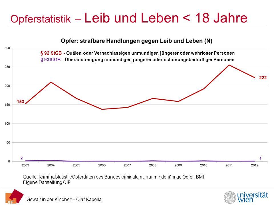 Gewalt in der Kindheit – Olaf Kapella Opferstatistik – Leib und Leben < 18 Jahre Quelle: Kriminalstatistik/Opferdaten des Bundeskriminalamt, nur minde