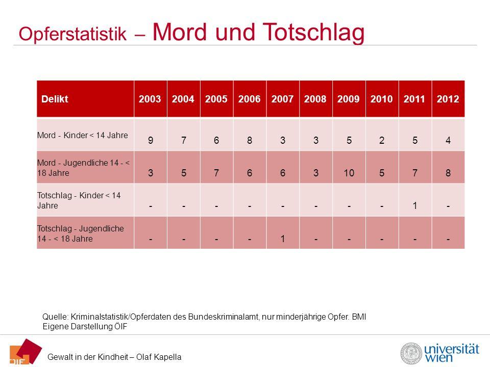 Gewalt in der Kindheit – Olaf Kapella Opferstatistik – Mord und Totschlag Quelle: Kriminalstatistik/Opferdaten des Bundeskriminalamt, nur minderjährig