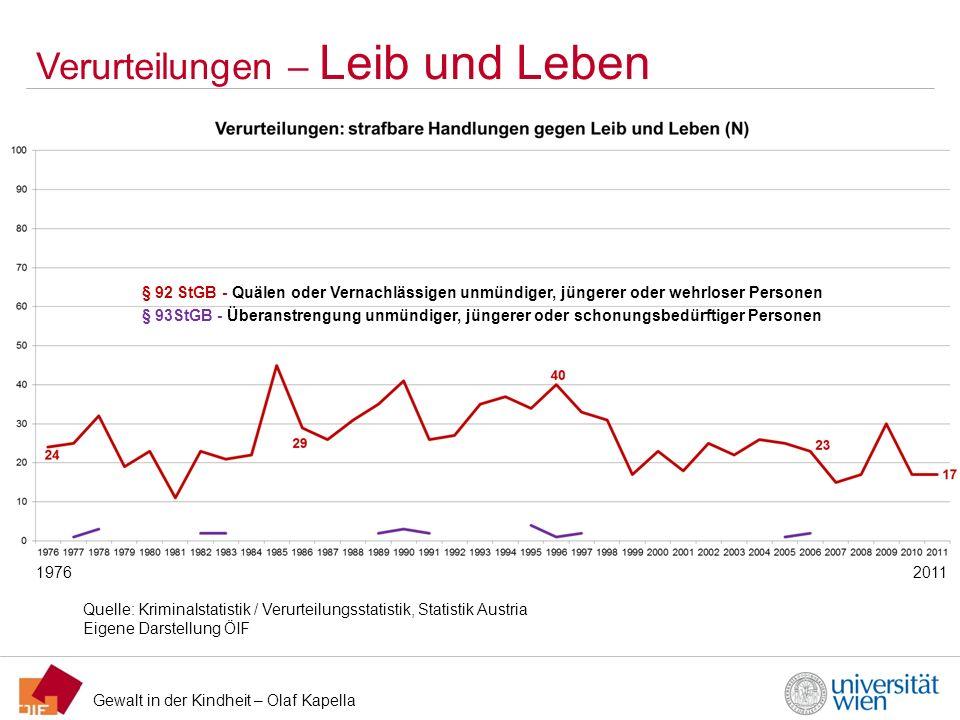 Gewalt in der Kindheit – Olaf Kapella Verurteilungen – Leib und Leben Quelle: Kriminalstatistik / Verurteilungsstatistik, Statistik Austria Eigene Dar