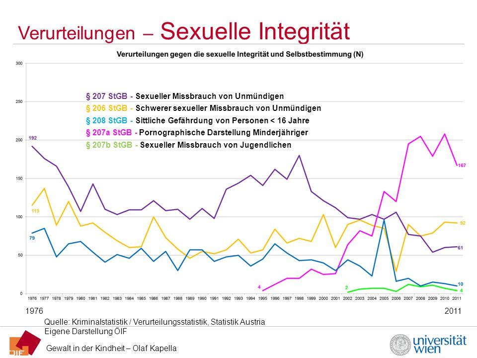 Gewalt in der Kindheit – Olaf Kapella Verurteilungen – Sexuelle Integrität Quelle: Kriminalstatistik / Verurteilungsstatistik, Statistik Austria Eigen