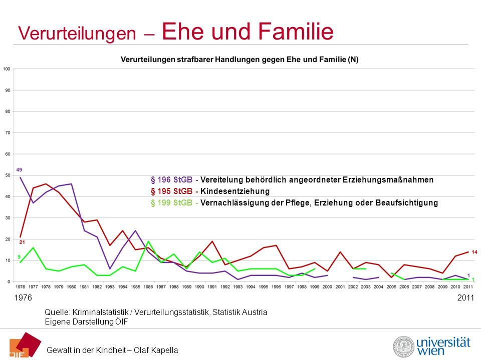 Gewalt in der Kindheit – Olaf Kapella Verurteilungen – Ehe und Familie Quelle: Kriminalstatistik / Verurteilungsstatistik, Statistik Austria Eigene Da