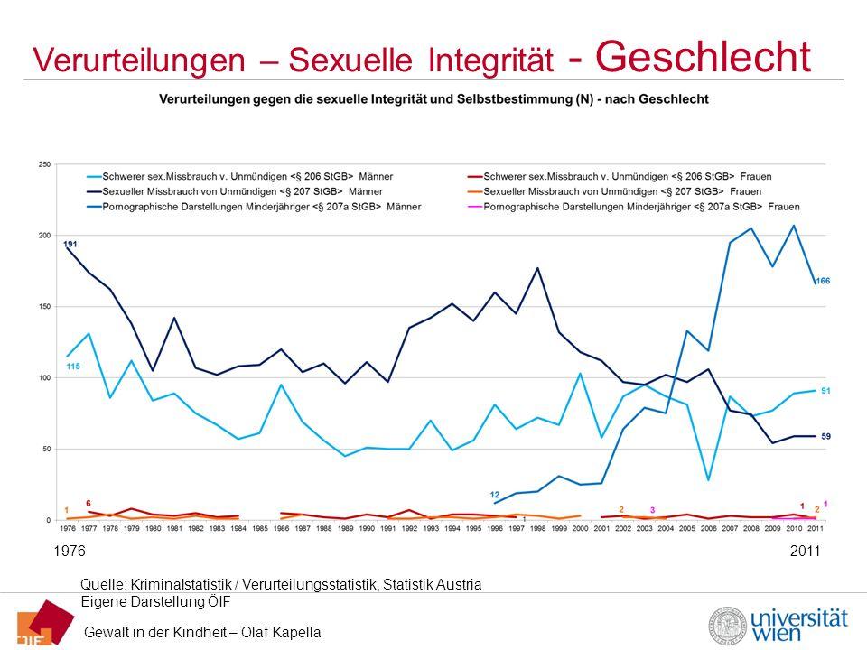 Gewalt in der Kindheit – Olaf Kapella Verurteilungen – Sexuelle Integrität - Geschlecht Quelle: Kriminalstatistik / Verurteilungsstatistik, Statistik