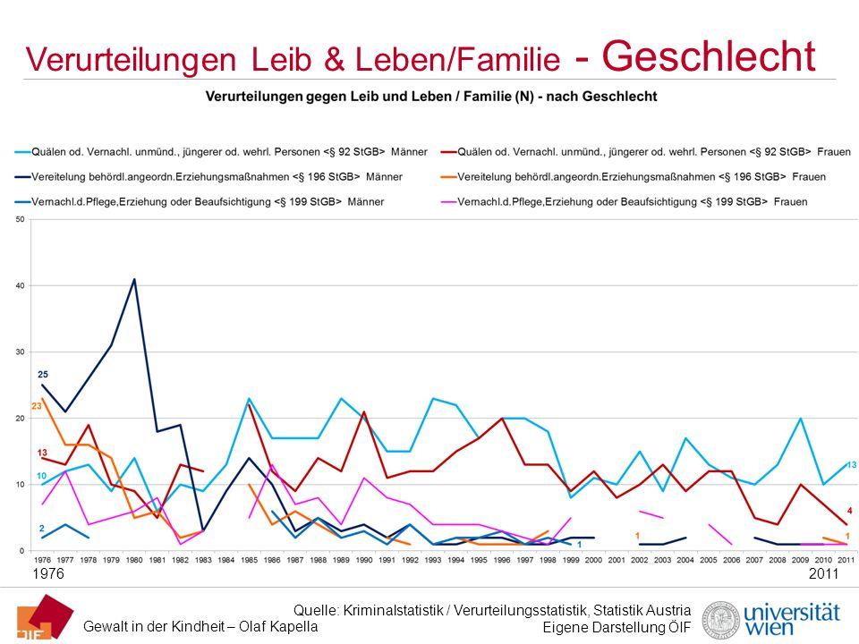 Gewalt in der Kindheit – Olaf Kapella Verurteilungen Leib & Leben/Familie - Geschlecht Quelle: Kriminalstatistik / Verurteilungsstatistik, Statistik A