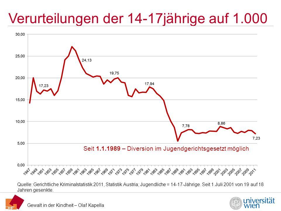 Gewalt in der Kindheit – Olaf Kapella Verurteilungen der 14-17jährige auf 1.000 Quelle: Gerichtliche Kriminalstatistik 2011, Statistik Austria; Jugend