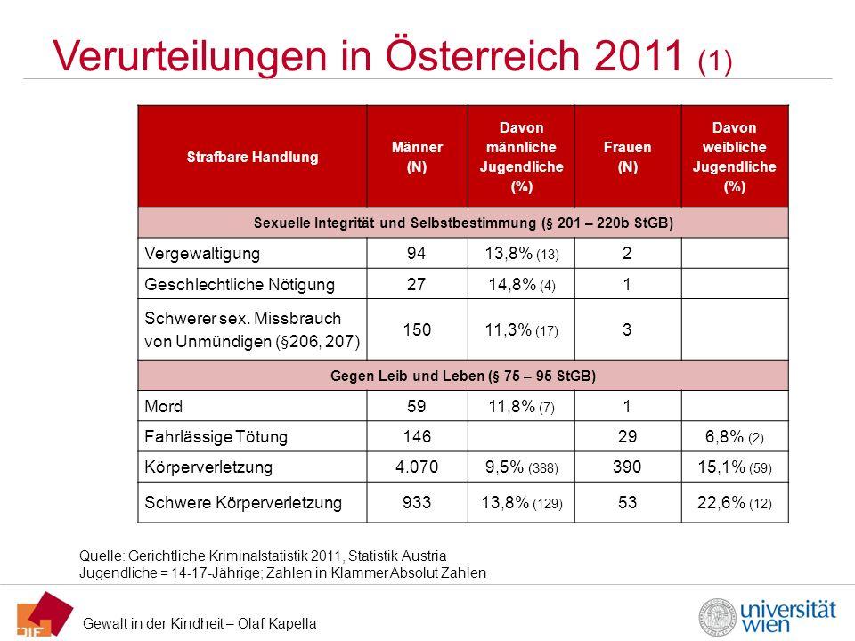Gewalt in der Kindheit – Olaf Kapella Verurteilungen in Österreich 2011 (1) Quelle: Gerichtliche Kriminalstatistik 2011, Statistik Austria Jugendliche