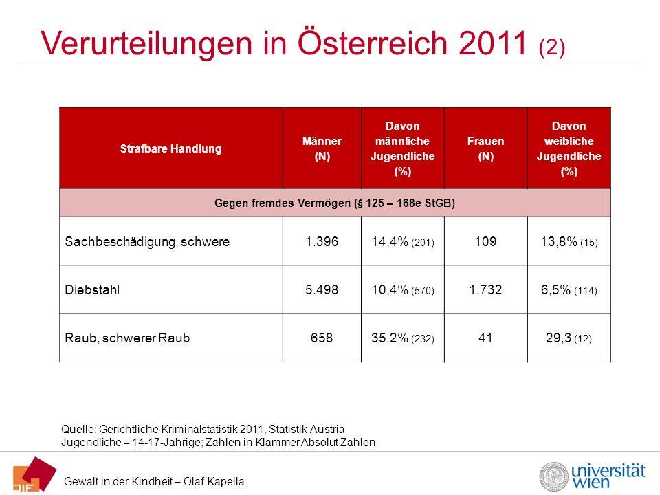 Gewalt in der Kindheit – Olaf Kapella Verurteilungen in Österreich 2011 (2) Quelle: Gerichtliche Kriminalstatistik 2011, Statistik Austria Jugendliche
