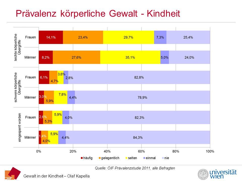 Gewalt in der Kindheit – Olaf Kapella Prävalenz körperliche Gewalt - Kindheit Quelle: ÖIF Prävalenzstudie 2011, alle Befragten