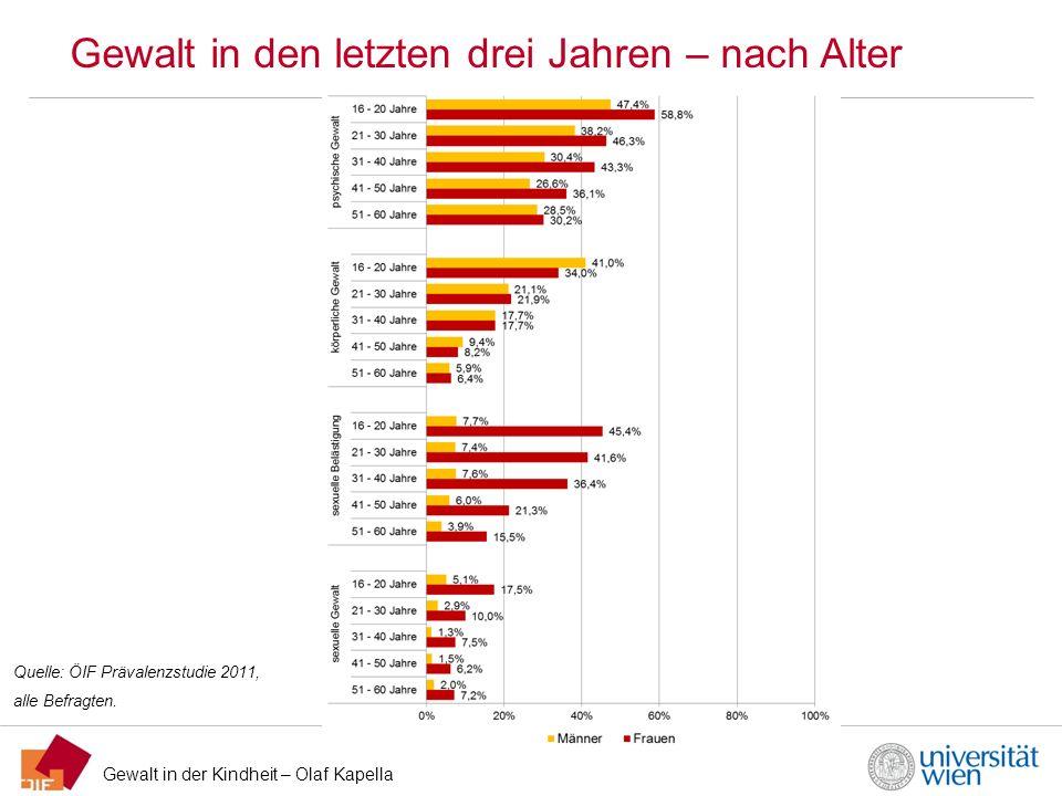 Gewalt in der Kindheit – Olaf Kapella Gewalt in den letzten drei Jahren – nach Alter Quelle: ÖIF Prävalenzstudie 2011, alle Befragten.