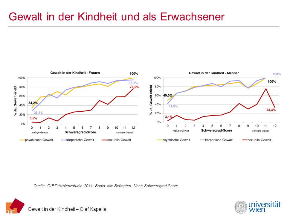 Gewalt in der Kindheit – Olaf Kapella Gewalt in der Kindheit und als Erwachsener Quelle: ÖIF Prävalenzstudie 2011. Basis: alle Befragten. Nach Schwere