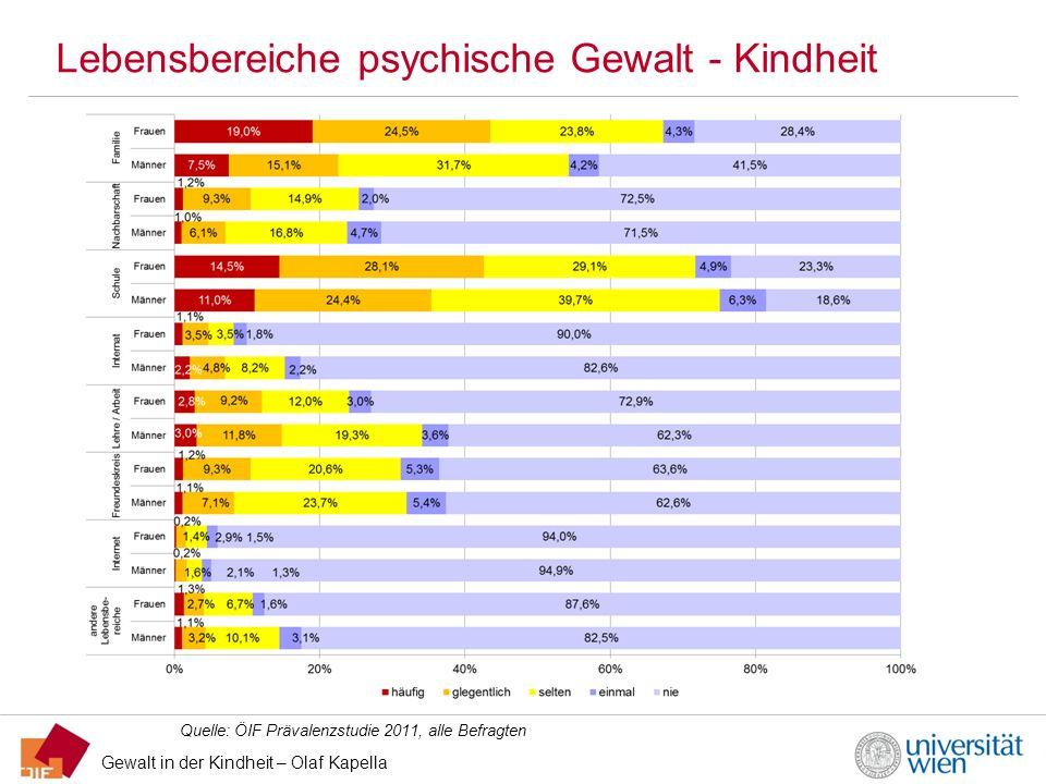 Gewalt in der Kindheit – Olaf Kapella Lebensbereiche psychische Gewalt - Kindheit Quelle: ÖIF Prävalenzstudie 2011, alle Befragten