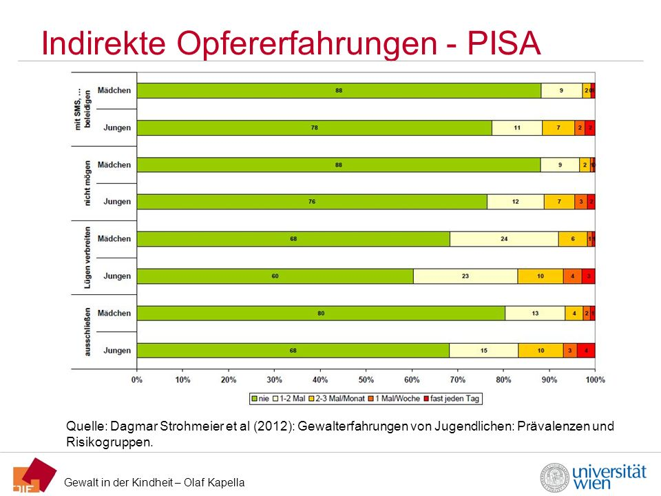 Gewalt in der Kindheit – Olaf Kapella Indirekte Opfererfahrungen - PISA Quelle: Dagmar Strohmeier et al (2012): Gewalterfahrungen von Jugendlichen: Pr