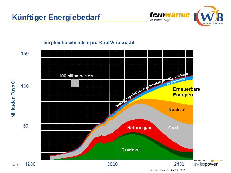 Folie 10 19002000 2100 50 100 150 Milliarden Fass Öl Quelle: Edwards, AAPG, 1997 bei gleichbleibendem pro-Kopf Verbrauch! Künftiger Energiebedarf 100