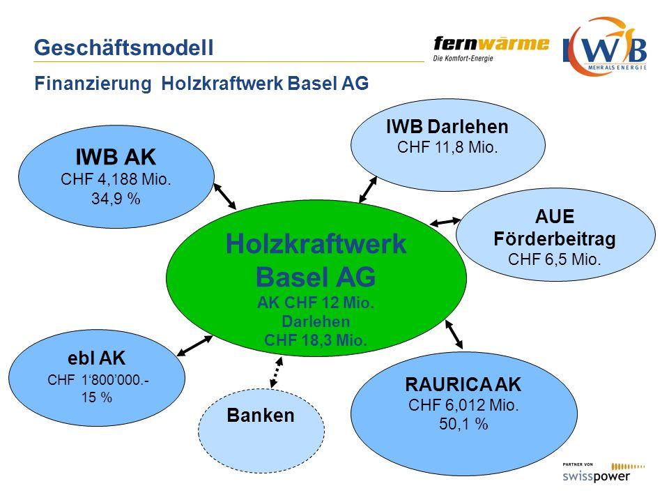 Geschäftsmodell Finanzierung Holzkraftwerk Basel AG IWB AK CHF 4,188 Mio. 34,9 % Holzkraftwerk Basel AG AK CHF 12 Mio. Darlehen CHF 18,3 Mio. ebl AK C