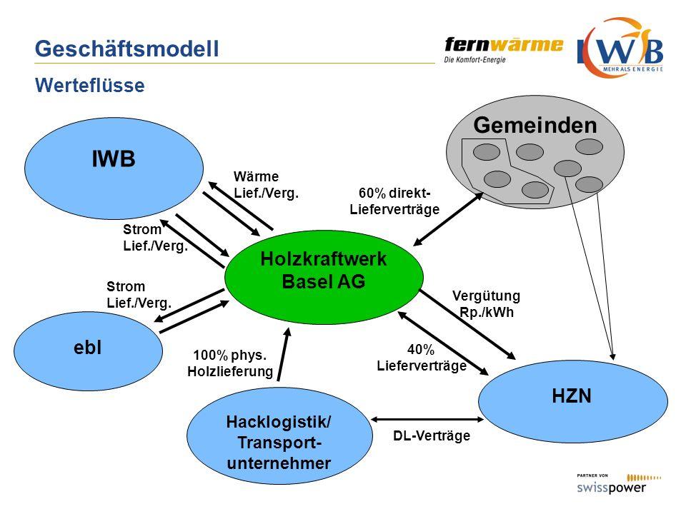 Geschäftsmodell Werteflüsse IWB Holzkraftwerk Basel AG ebl HZN Strom Lief./Verg. Hacklogistik/ Transport- unternehmer 100% phys. Holzlieferung 40% Lie