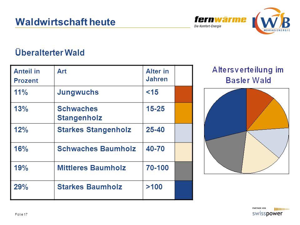 Folie 17 Waldwirtschaft heute Anteil in Prozent ArtAlter in Jahren 11%Jungwuchs<15 13%Schwaches Stangenholz 15-25 12%Starkes Stangenholz25-40 16%Schwa