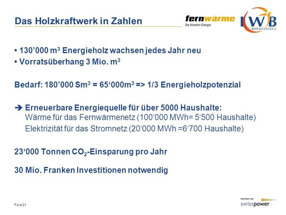 Folie 21 Das Holzkraftwerk in Zahlen 130000 m 3 Energieholz wachsen jedes Jahr neu Vorratsüberhang 3 Mio. m 3 Bedarf: 180000 Sm 3 = 65000m 3 => 1/3 En