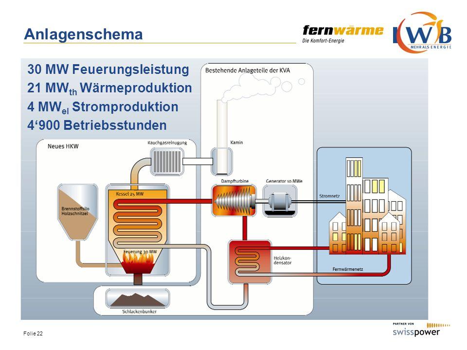 Folie 22 Anlagenschema 30 MW Feuerungsleistung 21 MW th Wärmeproduktion 4 MW el Stromproduktion 4900 Betriebsstunden