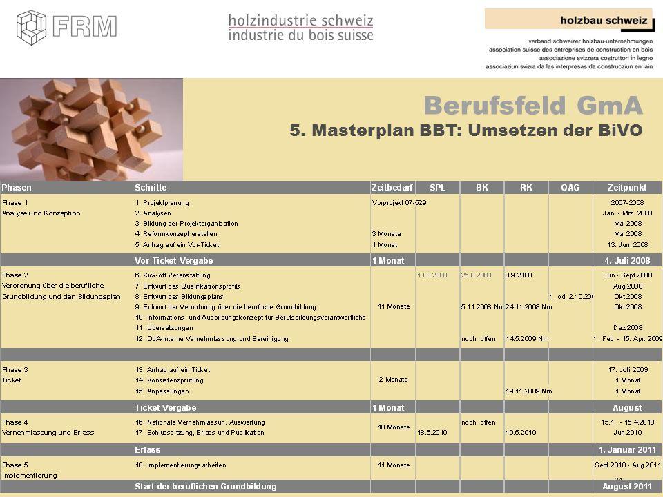 21 Berufsfeld GmA 5. Masterplan BBT: Umsetzen der BiVO