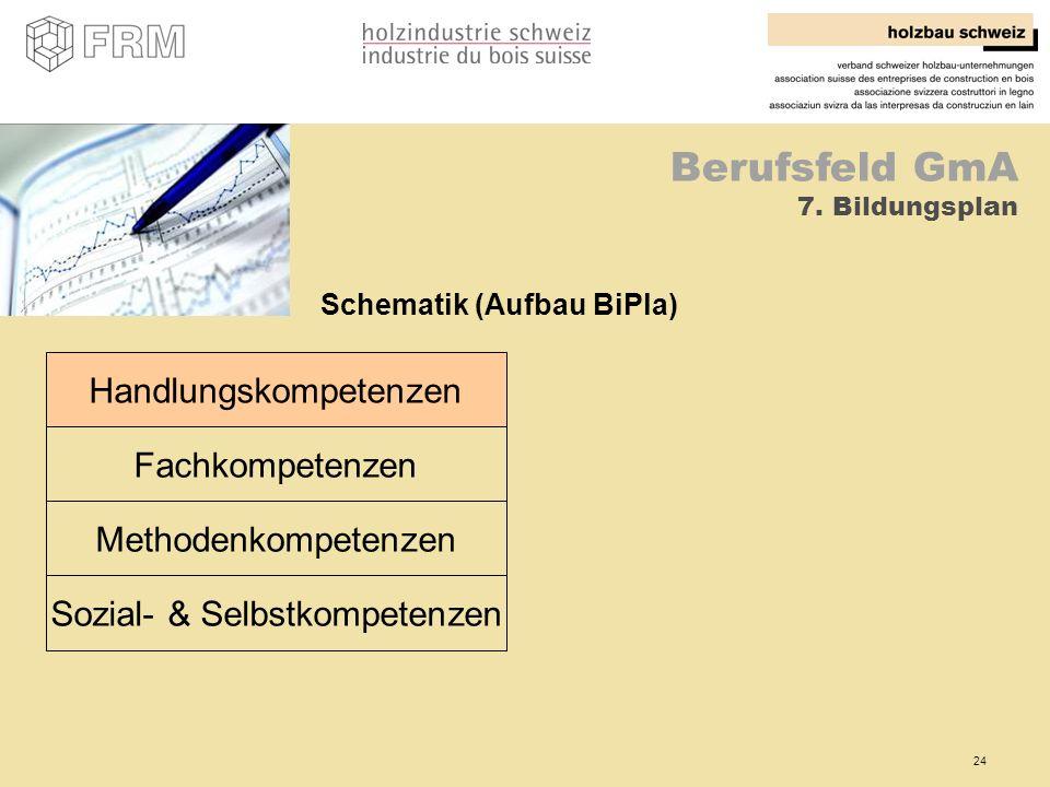 24 Berufsfeld GmA 7. Bildungsplan Handlungskompetenzen Fachkompetenzen Methodenkompetenzen Sozial- & Selbstkompetenzen Schematik (Aufbau BiPla)