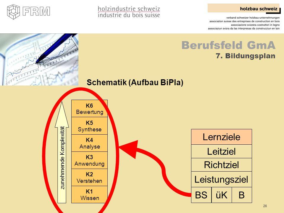 26 Berufsfeld GmA 7. Bildungsplan Schematik (Aufbau BiPla) Lernziele Leitziel Richtziel Leistungsziel üKBSB K2 Verstehen K3 Anwendung K4 Analyse K5 Sy