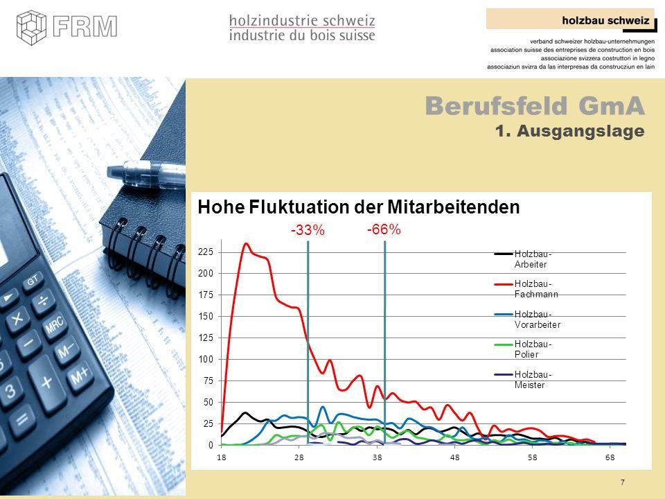 7 Hohe Fluktuation der Mitarbeitenden Berufsfeld GmA 1. Ausgangslage -33% -66%