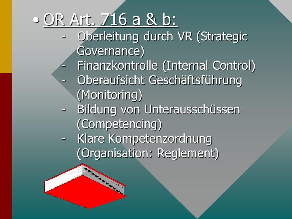Checks and Balances Checks and Balances VRP Verwaltungsrat CEO/ Management Stakeholders Shareholders Environment