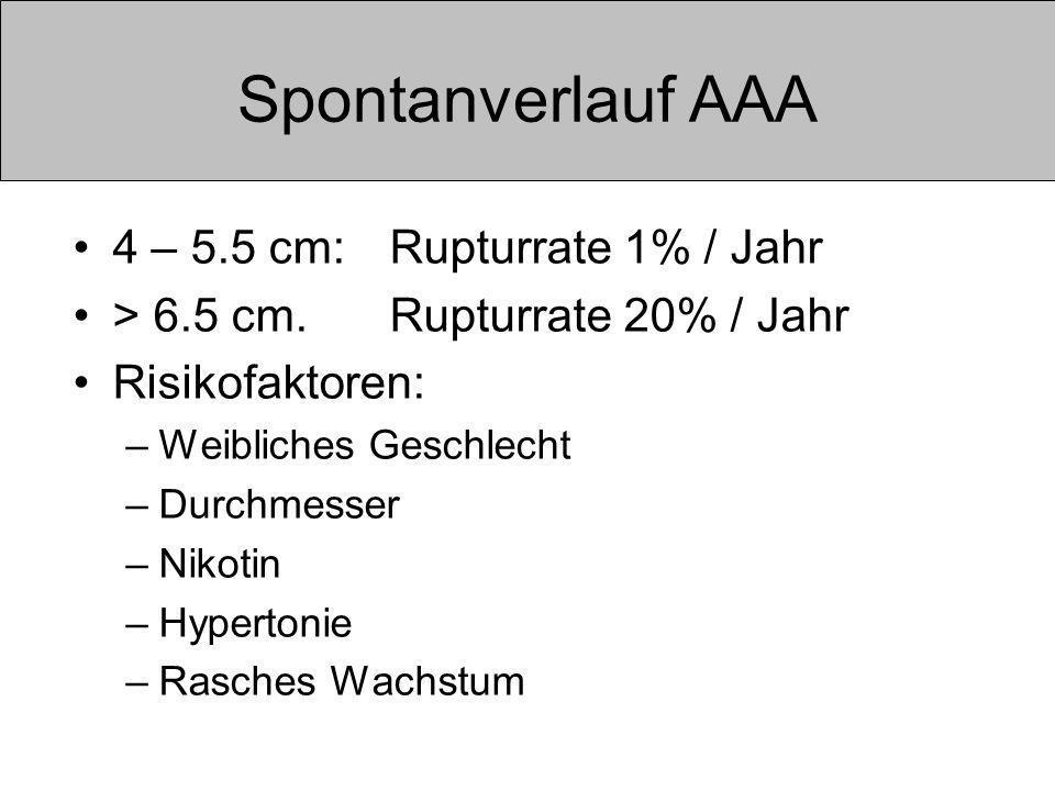 Spontanverlauf AAA 4 – 5.5 cm:Rupturrate 1% / Jahr > 6.5 cm.Rupturrate 20% / Jahr Risikofaktoren: –Weibliches Geschlecht –Durchmesser –Nikotin –Hypertonie –Rasches Wachstum