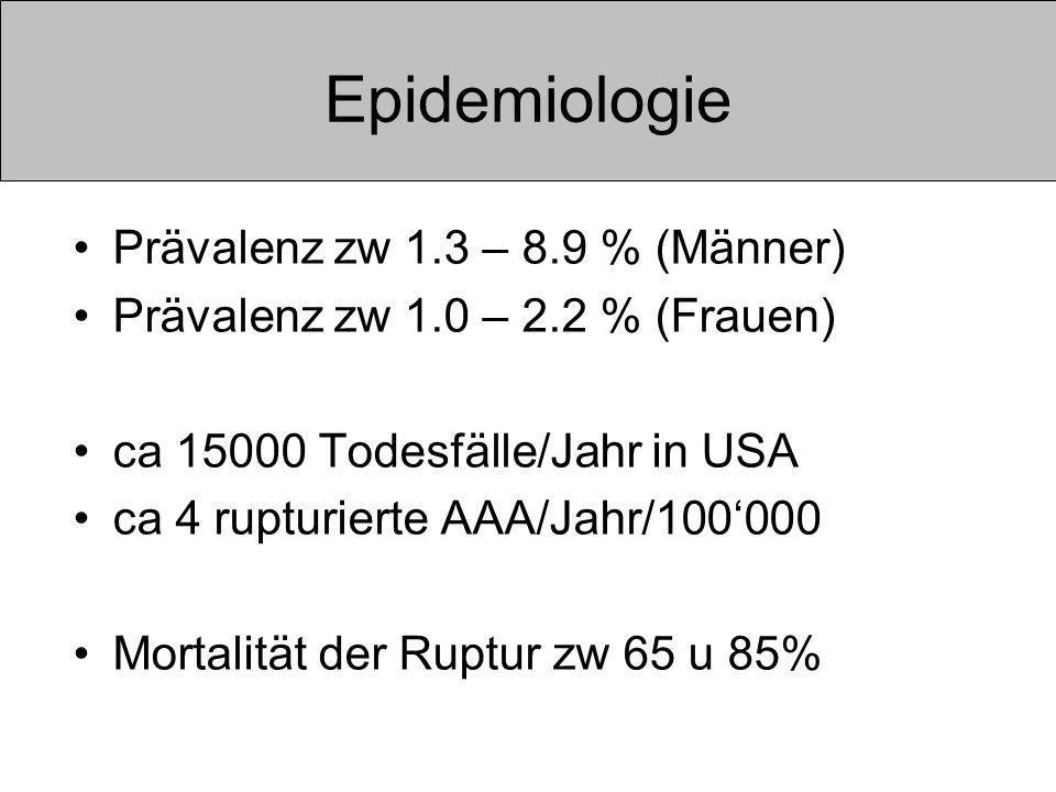 Epidemiologie Prävalenz zw 1.3 – 8.9 % (Männer) Prävalenz zw 1.0 – 2.2 % (Frauen) ca 15000 Todesfälle/Jahr in USA ca 4 rupturierte AAA/Jahr/100000 Mortalität der Ruptur zw 65 u 85%