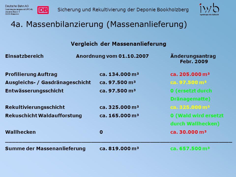 4a. Massenbilanzierung (Massenanlieferung) Sicherung und Rekultivierung der Deponie Bookholzberg Vergleich der Massenanlieferung EinsatzbereichAnordnu