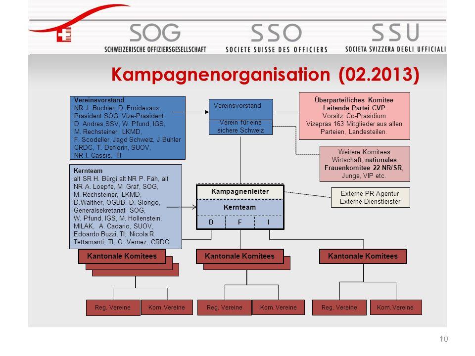 10 Kampagnenorganisation (02.2013) Kernteam DFI Kantonale Komitees Externe PR Agentur Externe Dienstleister Kom. Vereine Reg. Vereine Kom. Vereine Reg