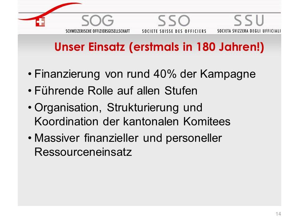 Unser Einsatz (erstmals in 180 Jahren!) Finanzierung von rund 40% der Kampagne Führende Rolle auf allen Stufen Organisation, Strukturierung und Koordination der kantonalen Komitees Massiver finanzieller und personeller Ressourceneinsatz 14