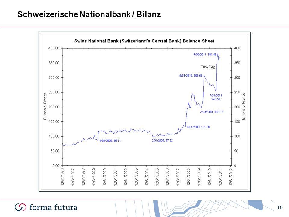 Schweizerische Nationalbank / Bilanz 10