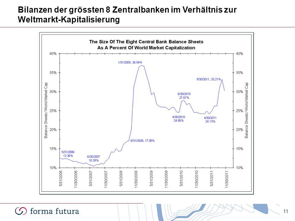 Bilanzen der grössten 8 Zentralbanken im Verhältnis zur Weltmarkt-Kapitalisierung 11