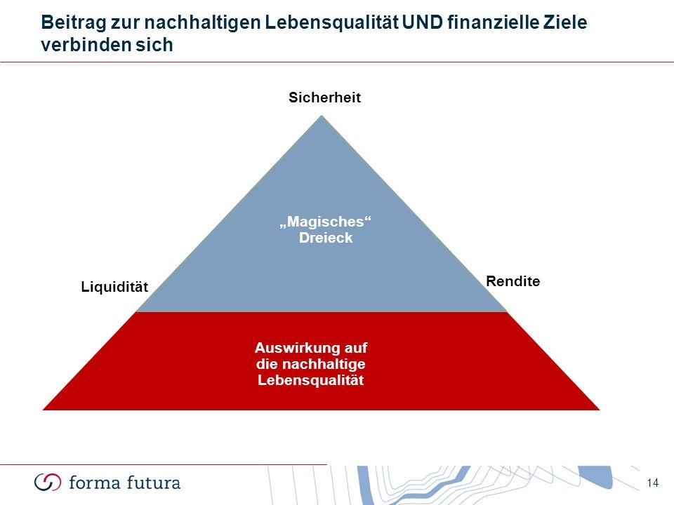 14 Beitrag zur nachhaltigen Lebensqualität UND finanzielle Ziele verbinden sich Liquidität Sicherheit Rendite Auswirkung auf die nachhaltige Lebensqua