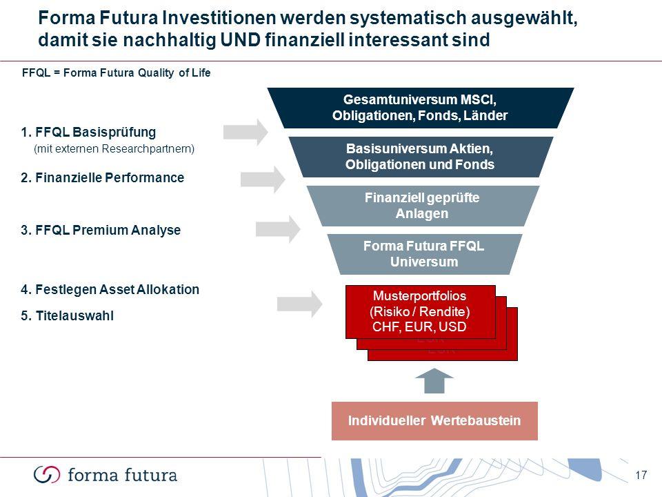 Gesamtuniversum MSCI, Obligationen, Fonds, Länder Musterportfolios (Risiko / Rendite) CHF, EUR Musterportfolios (Risiko / Rendite) CHF, EUR 17 Forma F
