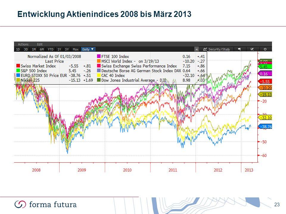 Entwicklung Aktienindices 2008 bis März 2013 23