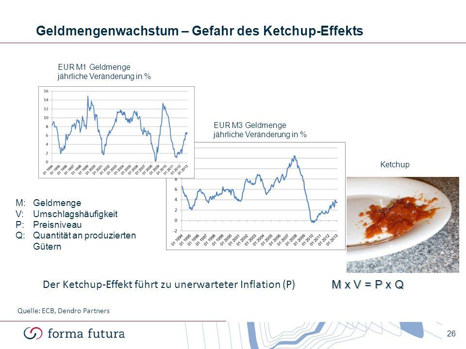 M x V = P x Q Der Ketchup-Effekt führt zu unerwarteter Inflation (P) EUR M1 Geldmenge jährliche Veränderung in % EUR M3 Geldmenge jährliche Veränderun