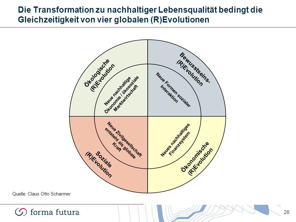28 Die Transformation zu nachhaltiger Lebensqualität bedingt die Gleichzeitigkeit von vier globalen (R)Evolutionen Neue Formen sozialer Interaktion Ök