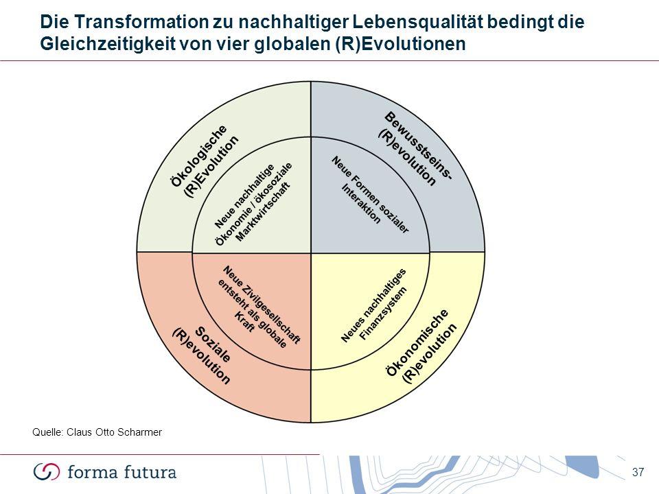 37 Die Transformation zu nachhaltiger Lebensqualität bedingt die Gleichzeitigkeit von vier globalen (R)Evolutionen Neue Formen sozialer Interaktion Ök