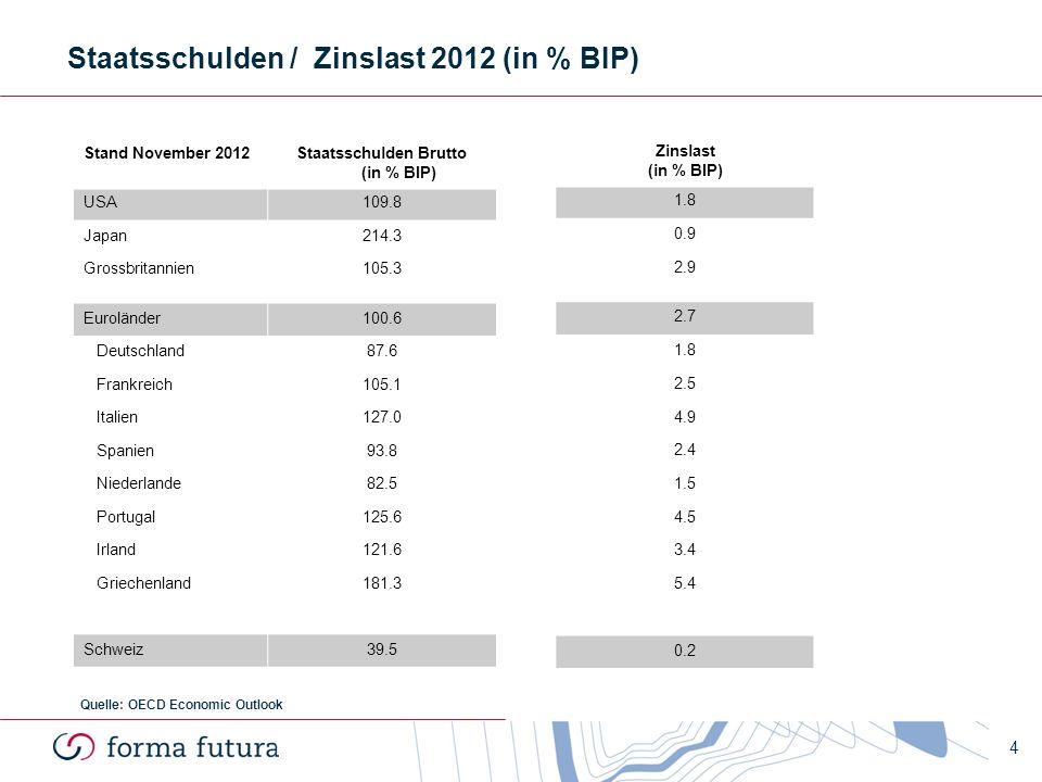 Staatsschulden / Zinslast 2012 (in % BIP) Quelle: OECD Economic Outlook 4 Stand November 2012Staatsschulden Brutto (in % BIP) USA109.8 Japan214.3 Gros