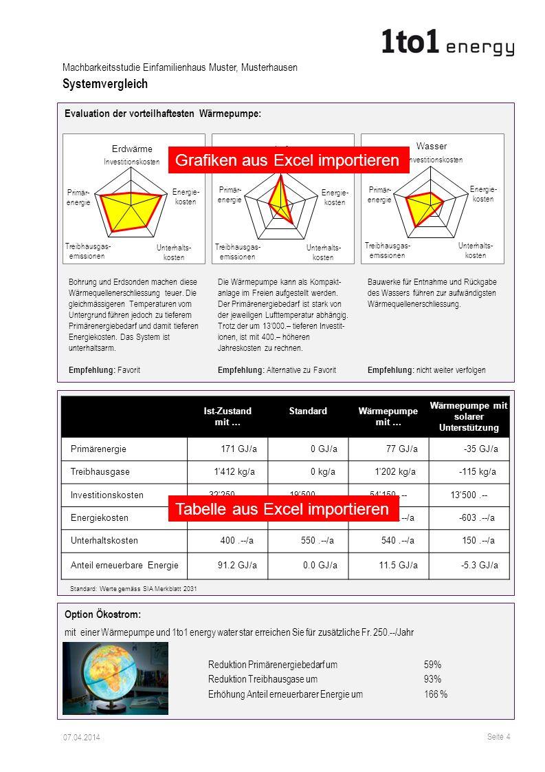 Evaluation der vorteilhaftesten Wärmepumpe: Bohrung und Erdsonden machen diese Wärmequellenerschliessung teuer. Die gleichmässigeren Temperaturen vom