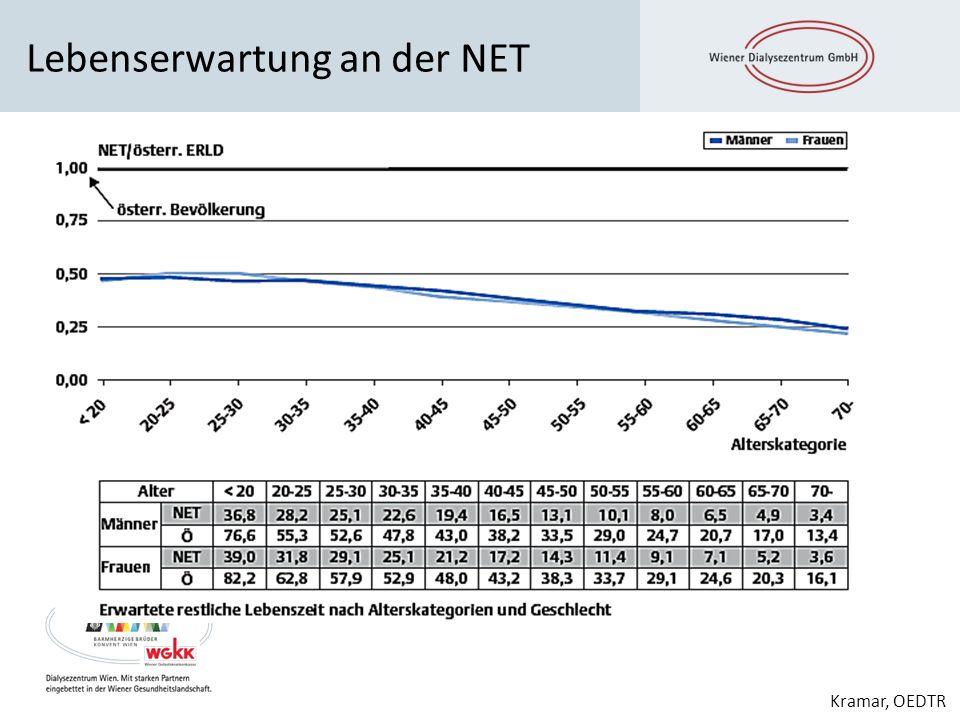 Lebenserwartung an der NET Kramar, OEDTR